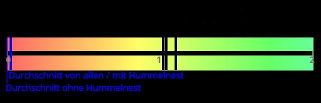 Ergebnisse der Bestäuberkrise, grafische Darstellung.